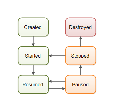 Android activity life cycle.