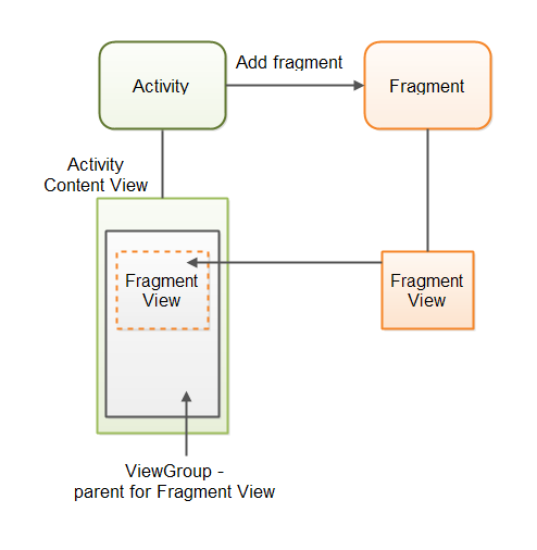 Overview of how an Android fragment is added to an activity.
