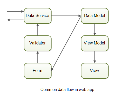 The normal data flow of a GUI app.