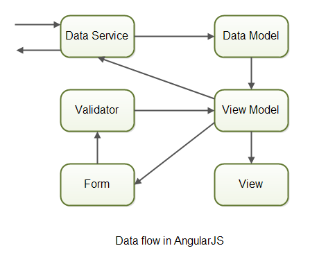 The data flow in an AngularJS app.