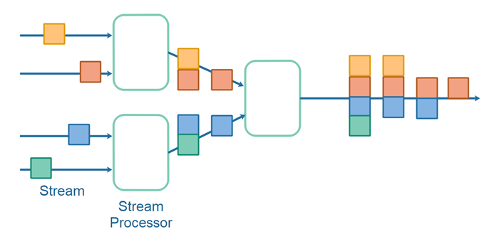 Data Streaming Topology Composition Illustrated