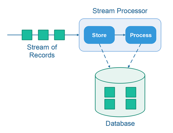 The store and process stream processing design pattern illustrated.