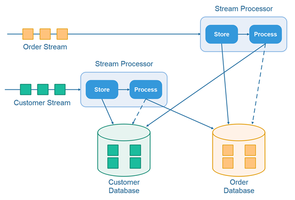 The store and process design pattern when processing records from multiple streams in concert.