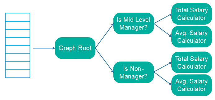 Processing a list of objects using a graph oriented stream processing API.