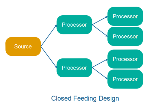 Closed Feeding Design.