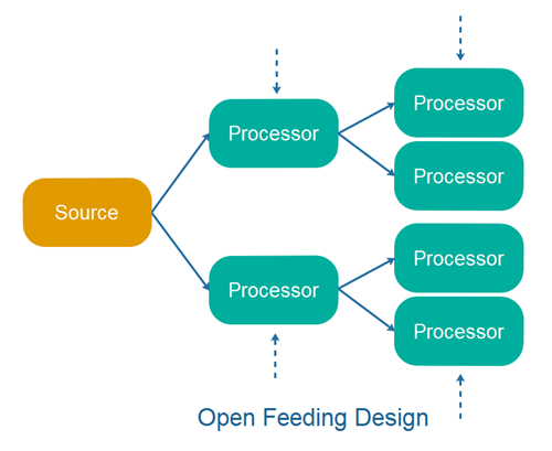 Open Feeding Design.