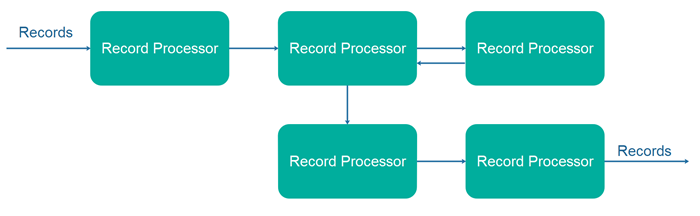 Stream processing API topology example
