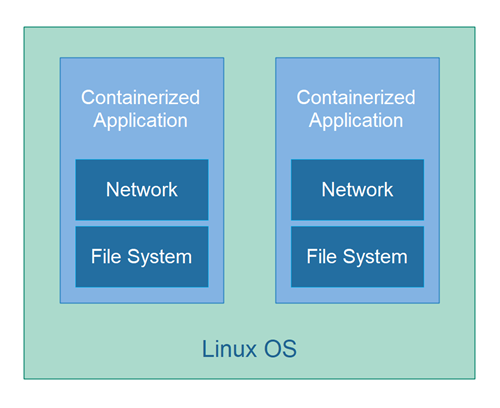 Containerized applications running on a Linux OS.