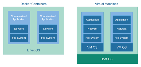 Docker containers vs. virtual machines - virtual machines have an extra VM OS.