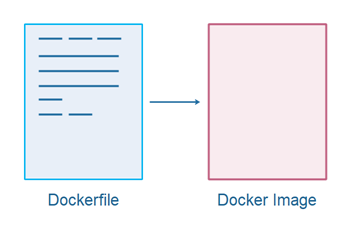 A Dockerfile can be used to generate a Docker image.