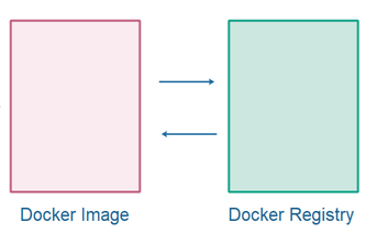 A Docker image can be stored in, or downloaded from, a Docker registry.