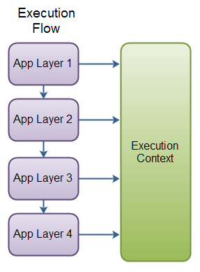 Execution Flow - with calls to an Execution Context