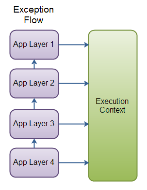 Exception Propagation Flow - with calls to an Execution Context
