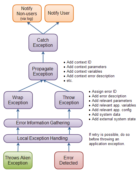 An exception handling strategy overview.