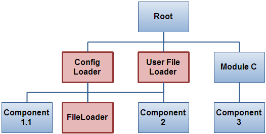 Config Loader and User File Loader both call the FileLoader component, but handles exceptions differently.