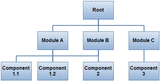 An example program flow.