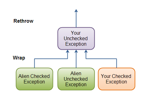 Wrapping exceptions in unchecked exceptions and rethrowing them.