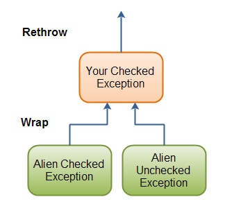 Wrapping exceptions in checked exceptions and rethrowing them.