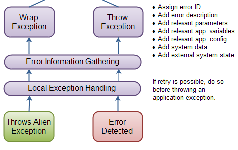Throwing AppException's