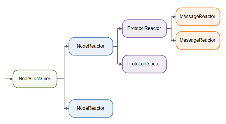 NodeContainer routing of messages.