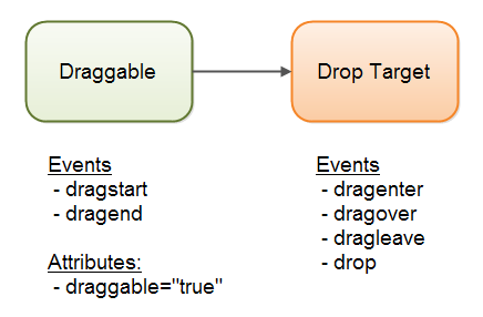 The event listeners on the draggable and drop target elements.