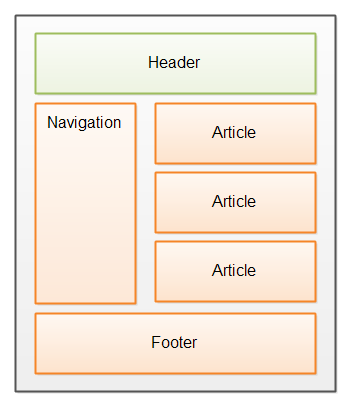 The header section of an HTML5 page.
