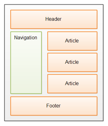 The navigation sections of an HTML5 page.