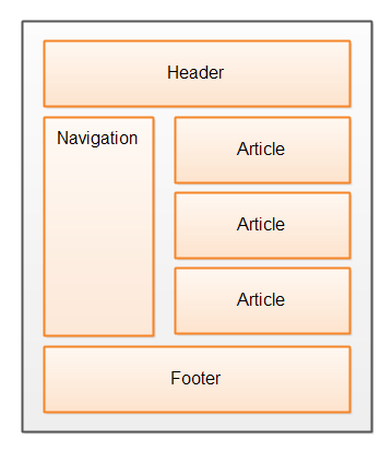 The common HTML page structure which the new HTML5 semantic elements are intended to address.