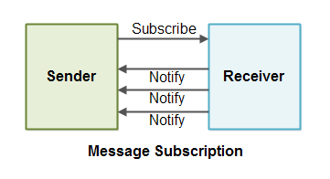 Message Subscription
