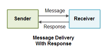 Message Delivery With Response