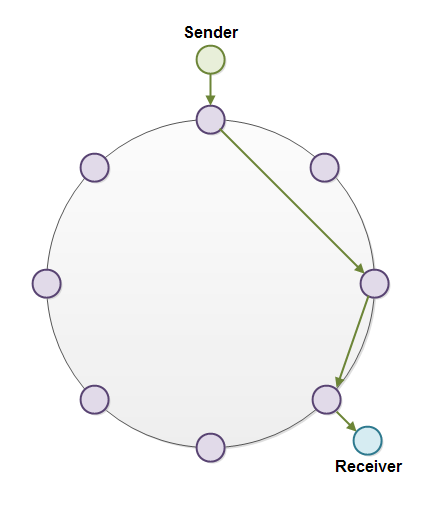 Message Routing in a P2P Network