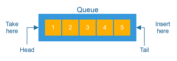 Illustration of a Queue