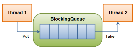 A BlockingQueue with one thread putting into it, and another thread taking from it.