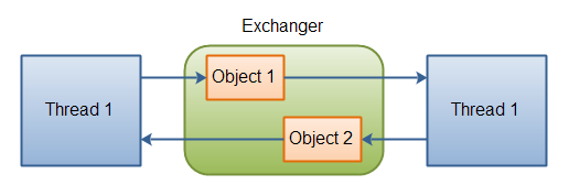 Two threads exchanging objects via an Exchanger.