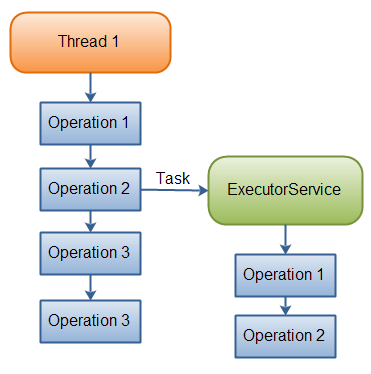 A thread delegating a task to an ExecutorService for asynchronous execution.