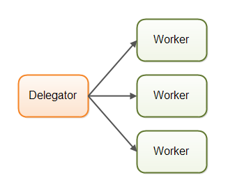 The parallel worker concurrency model - basic idea.