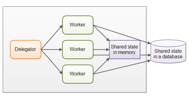 The parallel worker concurrency model with shared state illustrated