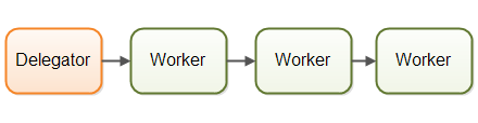 The assembly line concurrency model.
