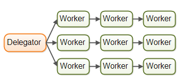 The assembly line concurrency model with multiple assembly lines.