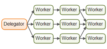 The assembly line concurrency model showing jobs forwarded to multiple workers.
