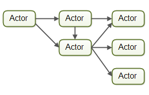 The assembly line concurrency model implemented using actors.
