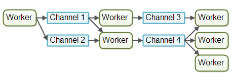 The assembly line concurrency model implemented using channels.