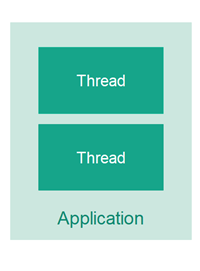 An application with two threads executing inside it.