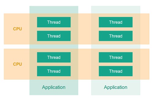 Multiple applications with threads being executed by different threads.