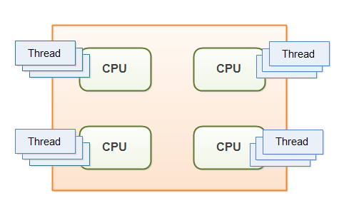 Multithreading on a multi-CPU computer