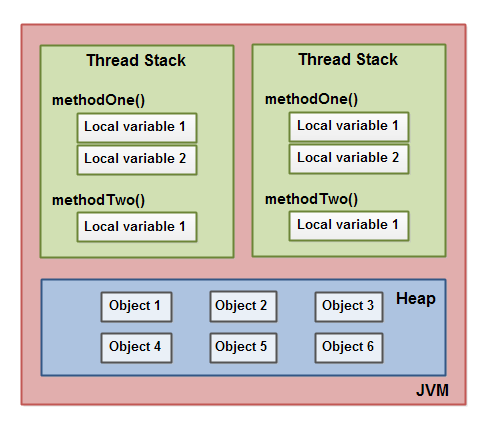 The Java Memory Model showing where local variables and objects are stored in memory.