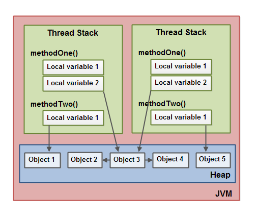 The Java Memory Model showing references from local variables to objects, and from object to other objects.