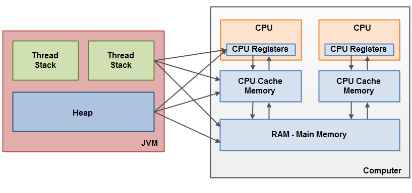 The division of thread stack and heap among CPU internal registers, CPU cache and main memory.