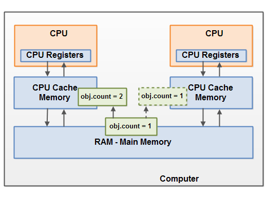Visibility Issues in the Java Memory Model.