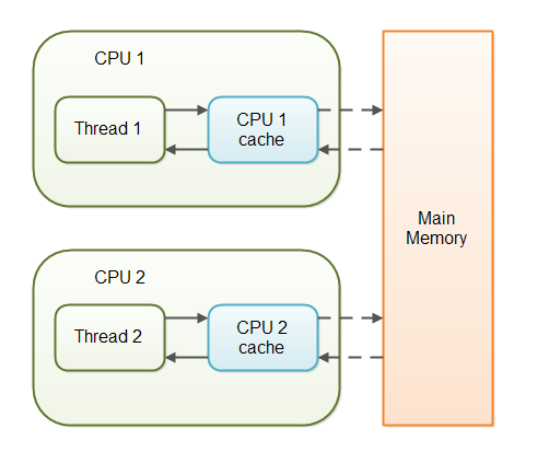 Threads may hold copies of variables from main memory in CPU caches.